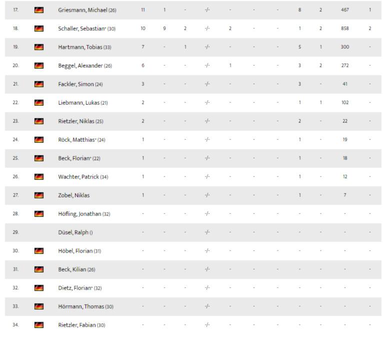 1-Mannschaft-statistik-17-34