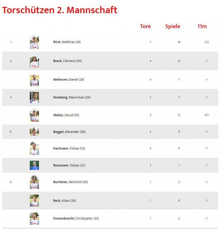 torsch2mann1